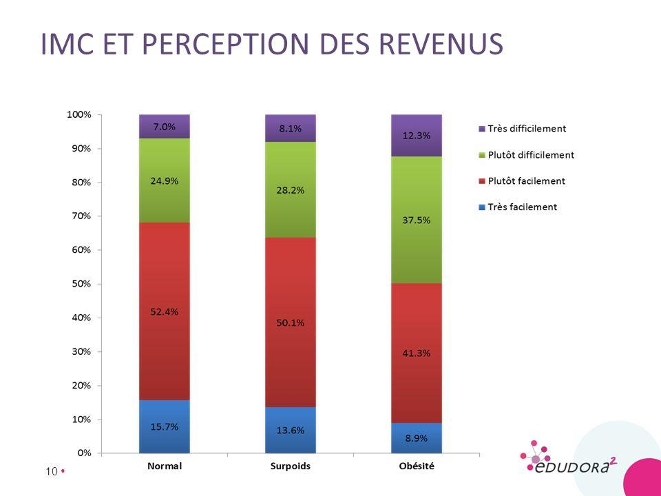 imc et perception des revenus