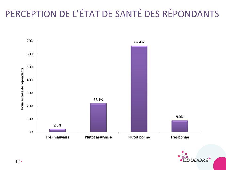 PERCEPTION DE L'ÉTAT DE SANTÉ DES RÉPONDANTS
