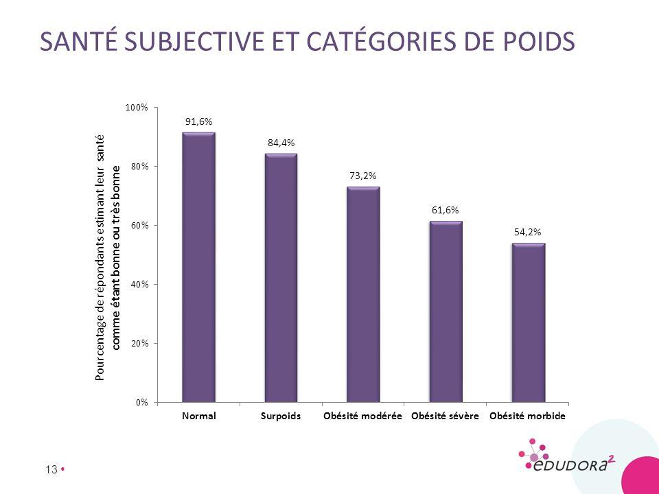 Santé subjective et catégories de poids