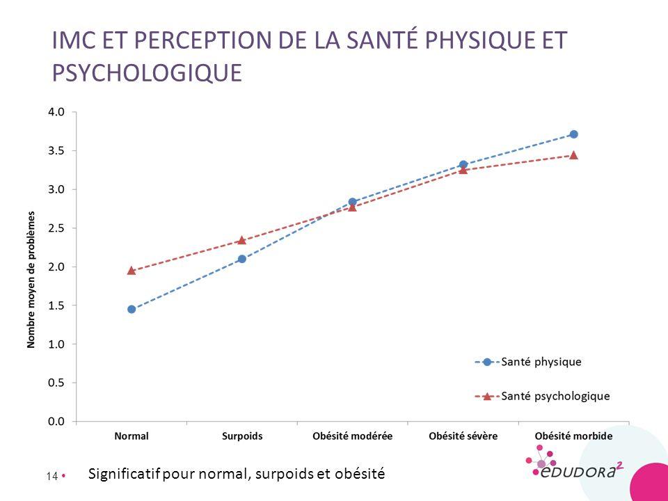 imc et perception de la santé physique et psychologique