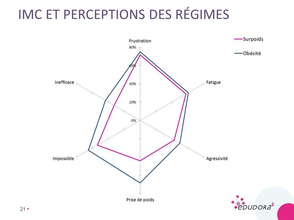 IMC et perceptions des régimes