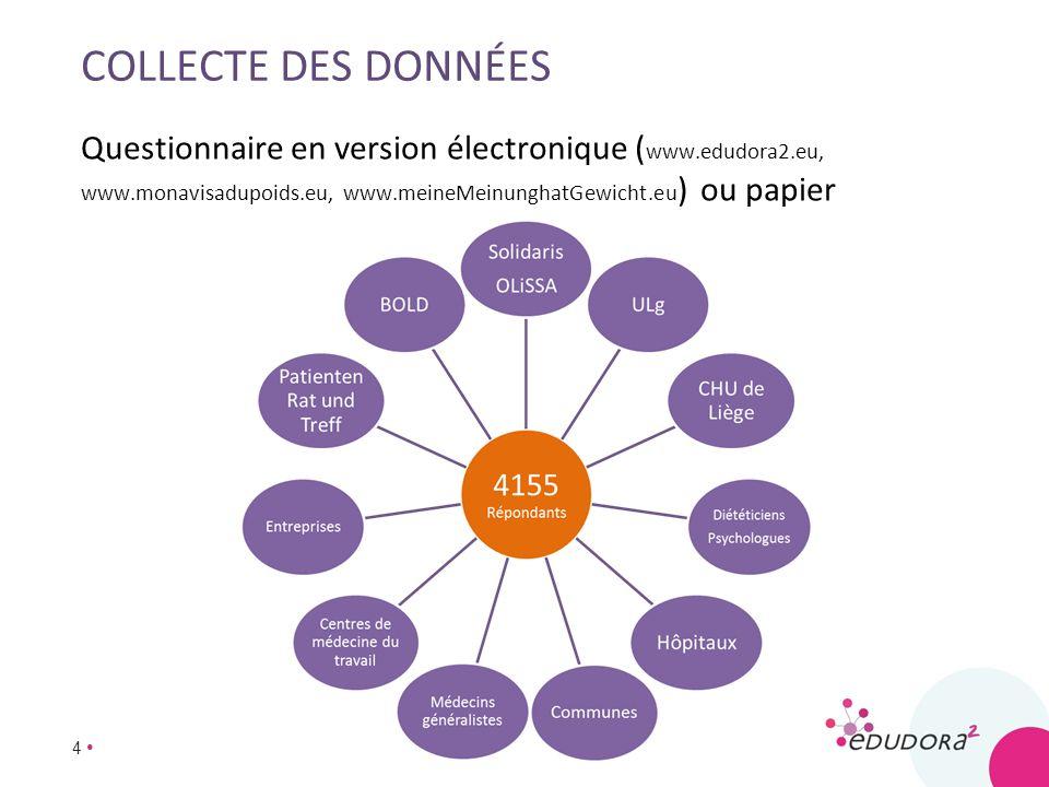 Collecte des données Questionnaire en version électronique (www.edudora2.eu, www.monavisadupoids.eu, www.meineMeinunghatGewicht.eu) ou papier.