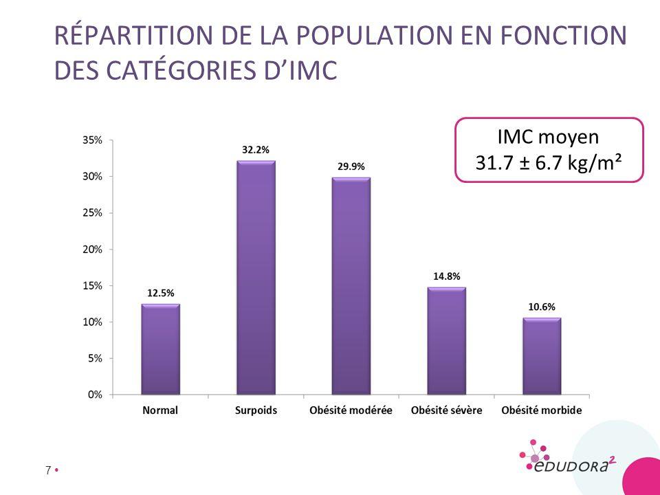 Répartition de la population en fonction des catégories d'imc