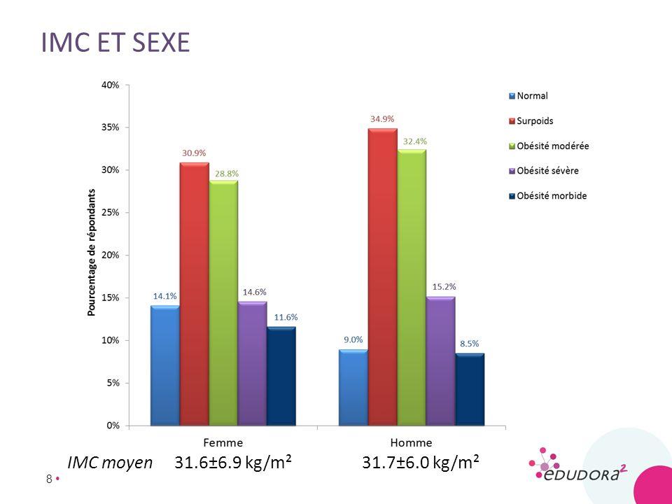 imc et sexe IMC moyen 31.6±6.9 kg/m² 31.7±6.0 kg/m²