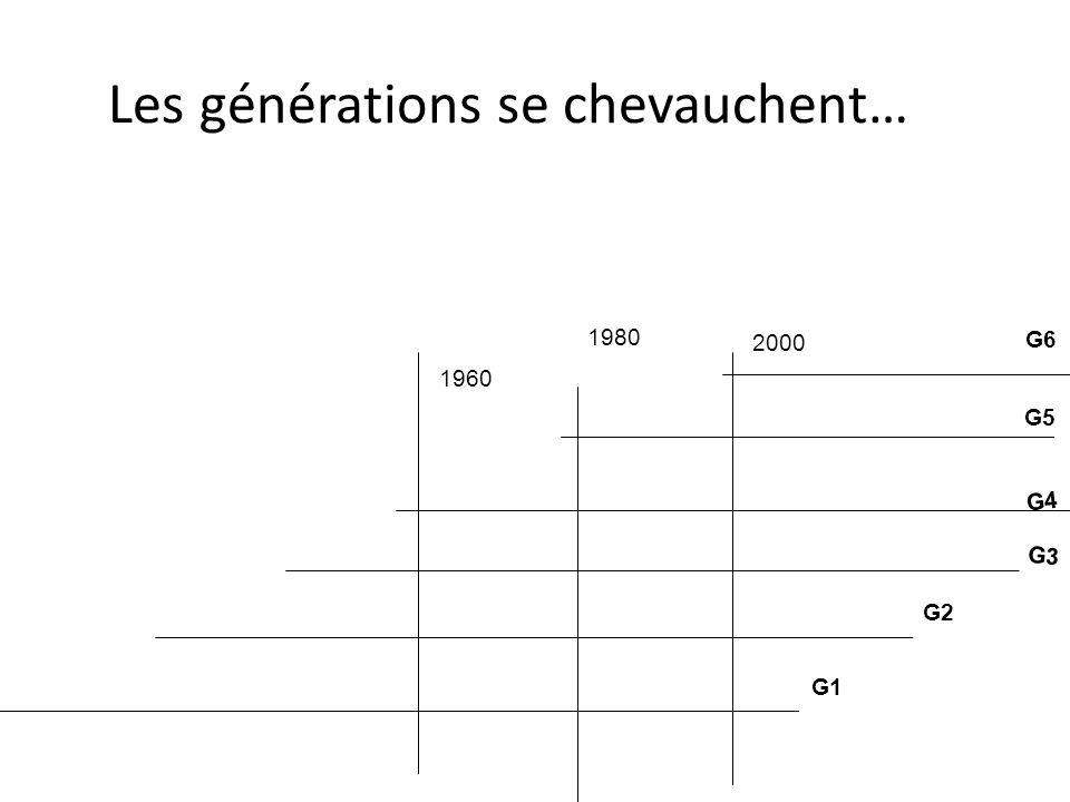 Les générations se chevauchent…