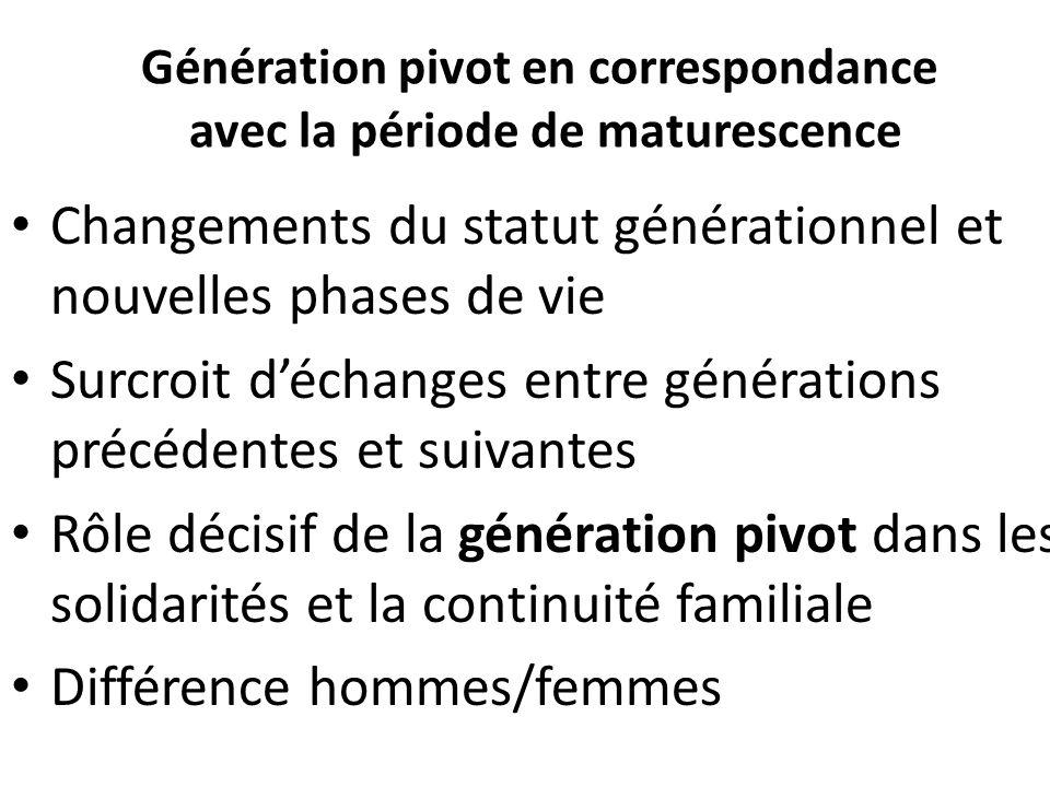 Génération pivot en correspondance avec la période de maturescence