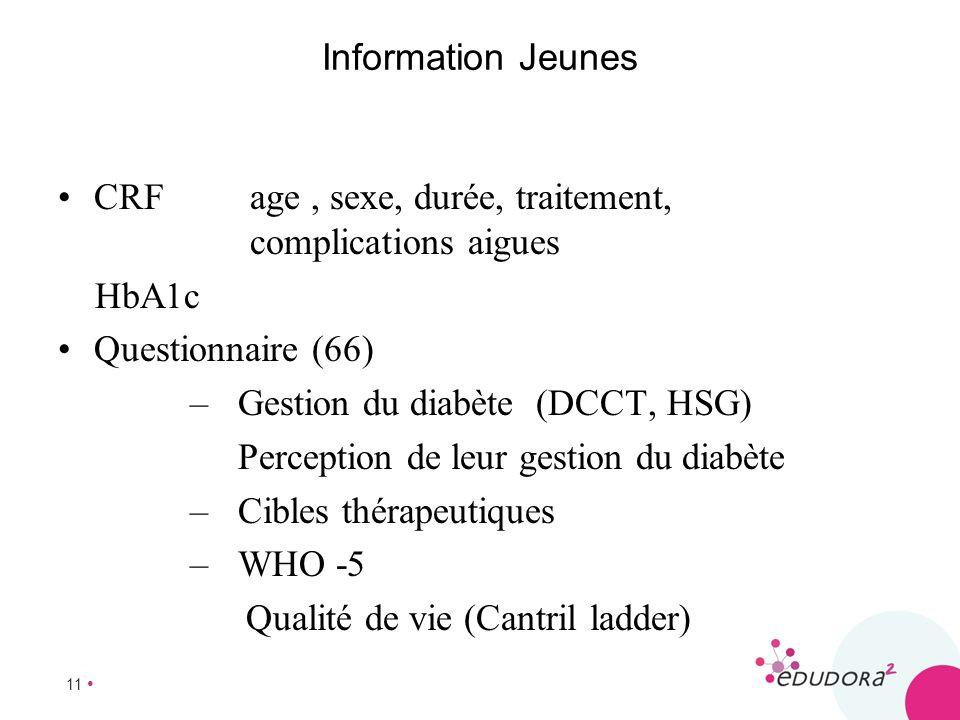 Information JeunesCRF age , sexe, durée, traitement, complications aigues. HbA1c. Questionnaire (66)