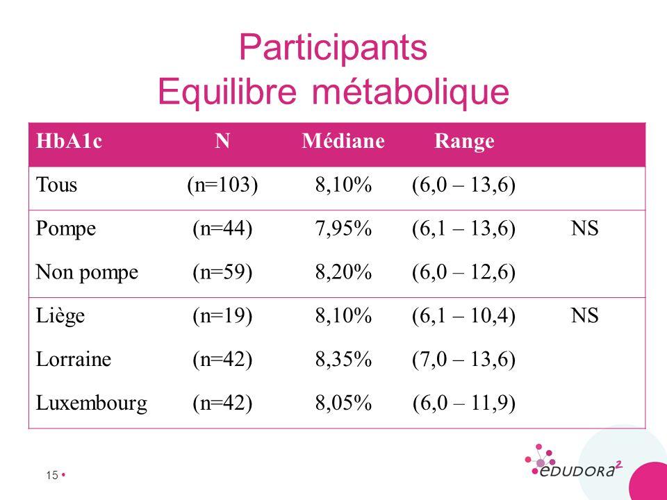 Participants Equilibre métabolique