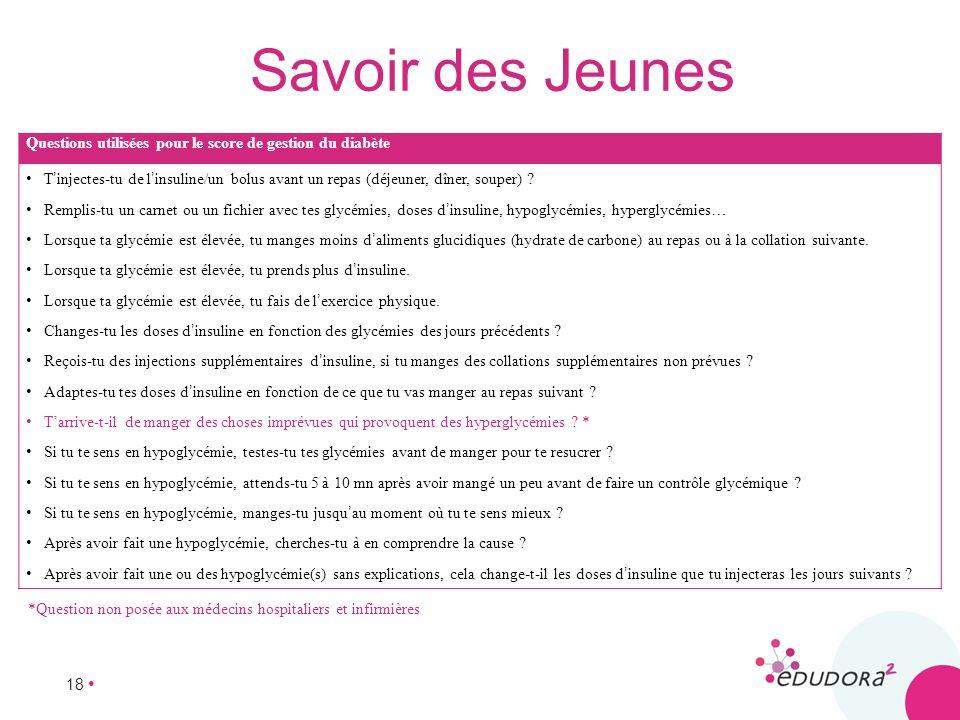 Savoir des Jeunes Questions utilisées pour le score de gestion du diabète.