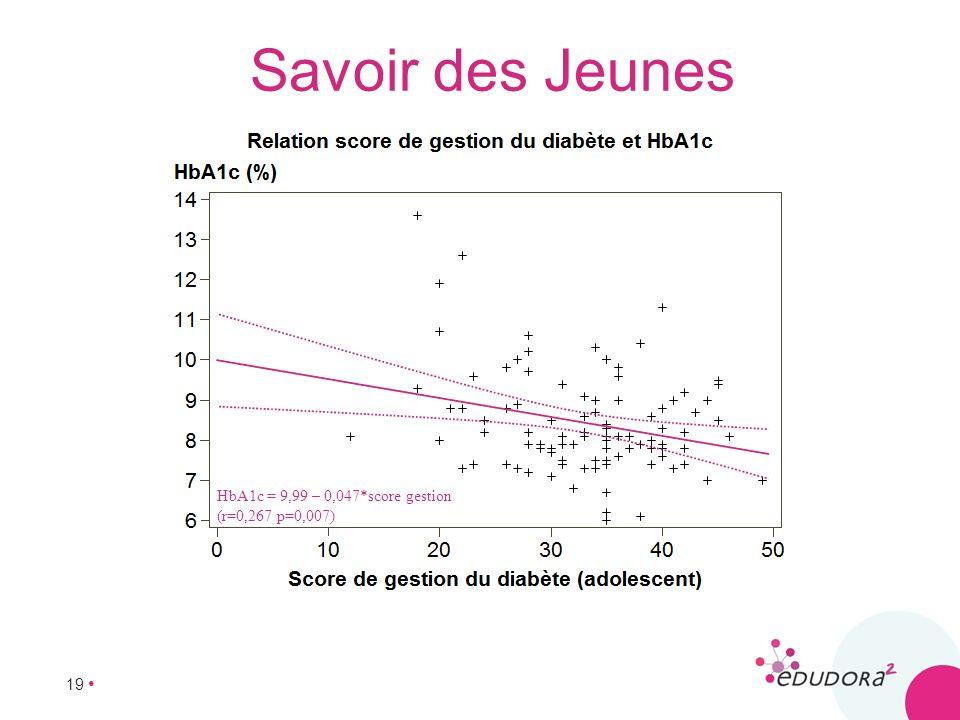 Savoir des Jeunes HbA1c = 9,99 – 0,047*score gestion (r=0,267 p=0,007)