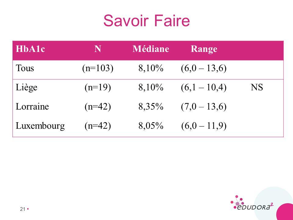 Savoir Faire HbA1c N Médiane Range Tous (n=103) 8,10% (6,0 – 13,6)