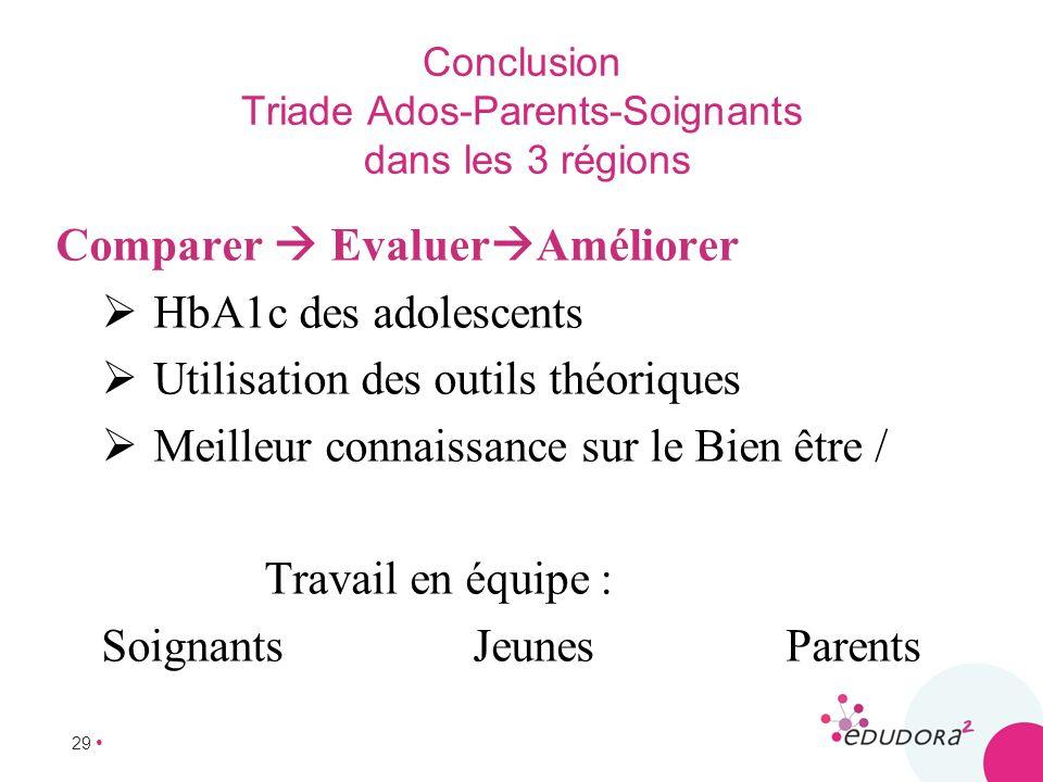 Conclusion Triade Ados-Parents-Soignants dans les 3 régions