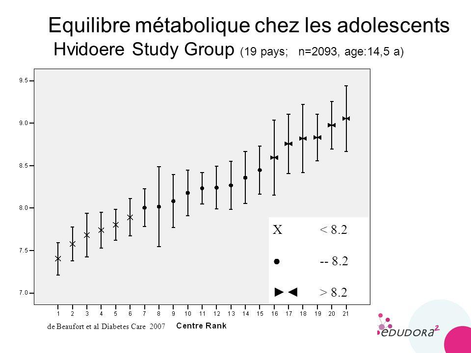 Equilibre métabolique chez les adolescents Hvidoere Study Group (19 pays; n=2093, age:14,5 a)