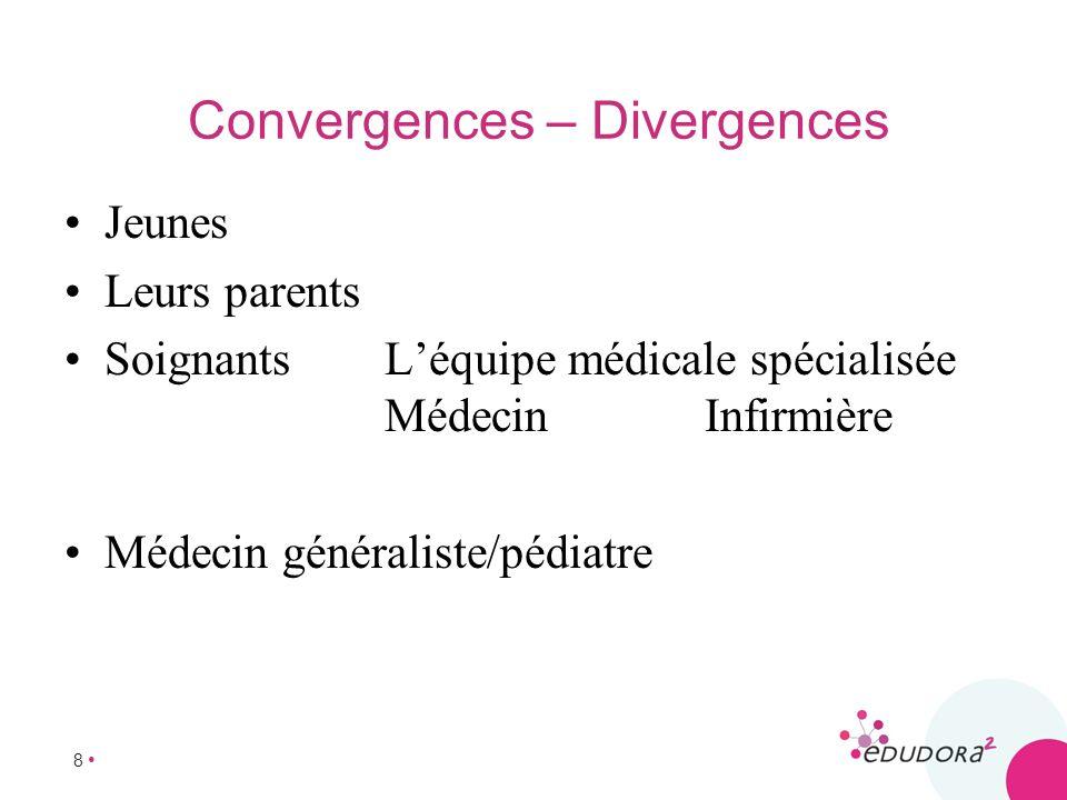 Convergences – Divergences