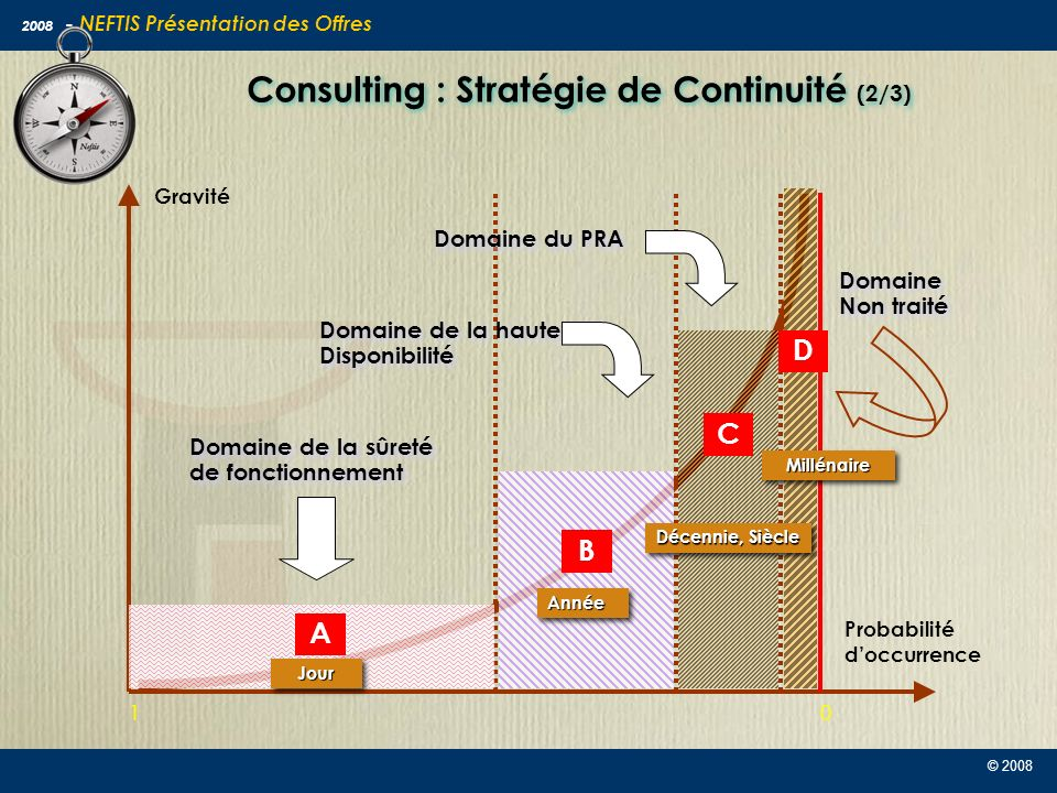 Consulting : Stratégie de Continuité (2/3)