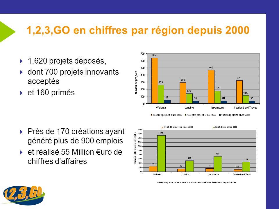 1,2,3,GO en chiffres par région depuis 2000