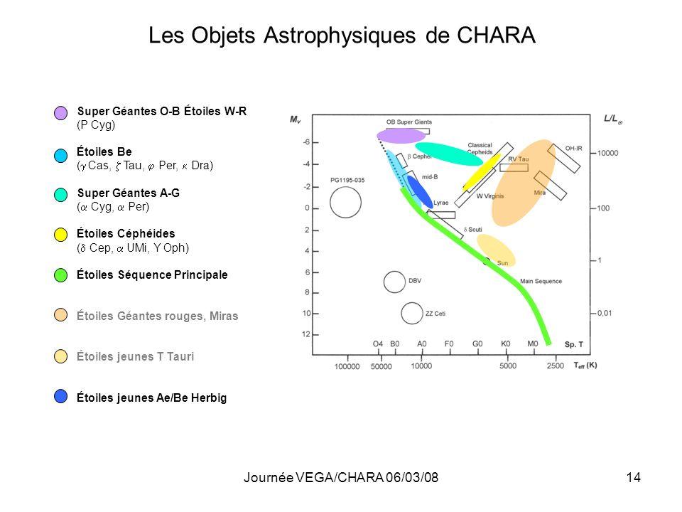 Les Objets Astrophysiques de CHARA