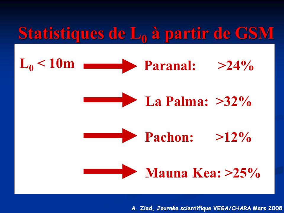 Statistiques de L0 à partir de GSM
