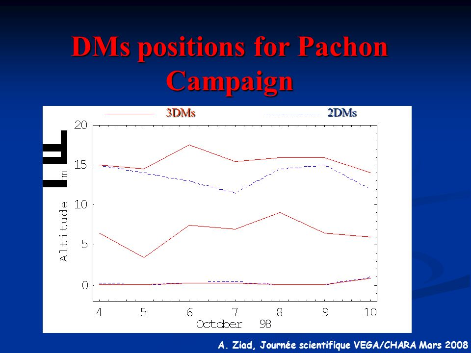DMs positions for Pachon Campaign