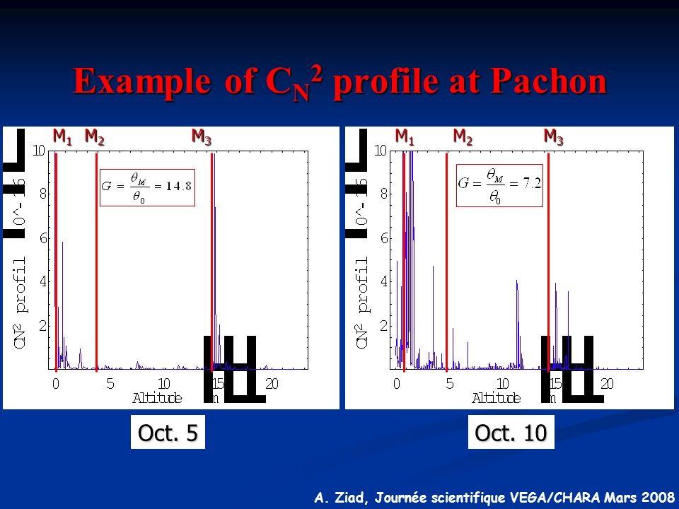 Example of CN2 profile at Pachon