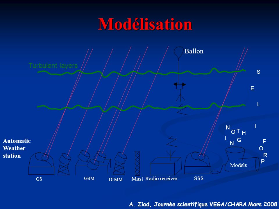 Modélisation Ballon Turbulent layers Automatic Weather station S E L I