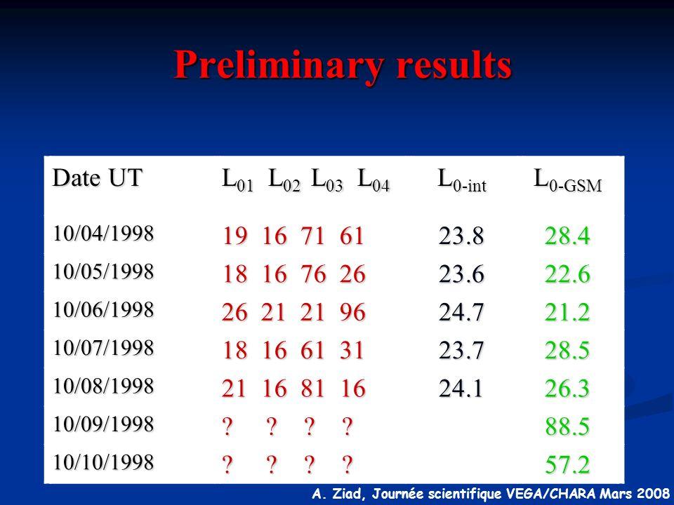 Preliminary results Date UT L01 L02 L03 L04 L0-int L0-GSM 19 16 71 61