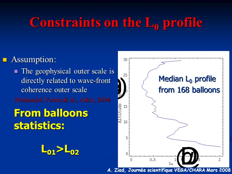 Constraints on the L0 profile