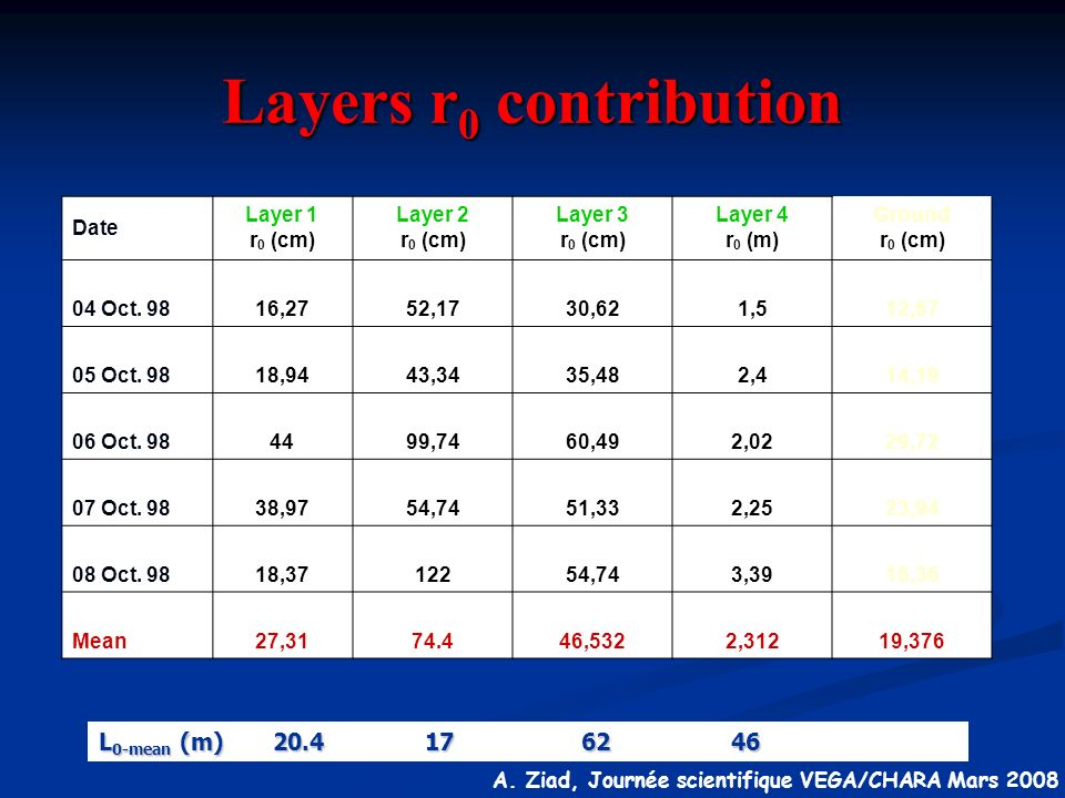 Layers r0 contribution L0-mean (m) Date Layer 1 r0 (cm)