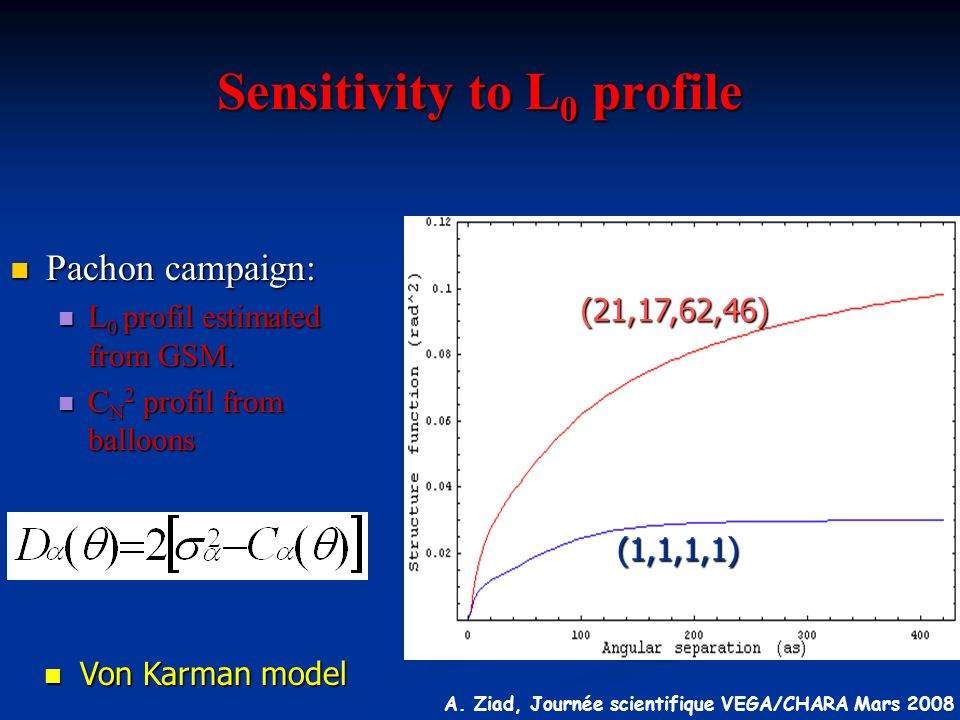 Sensitivity to L0 profile