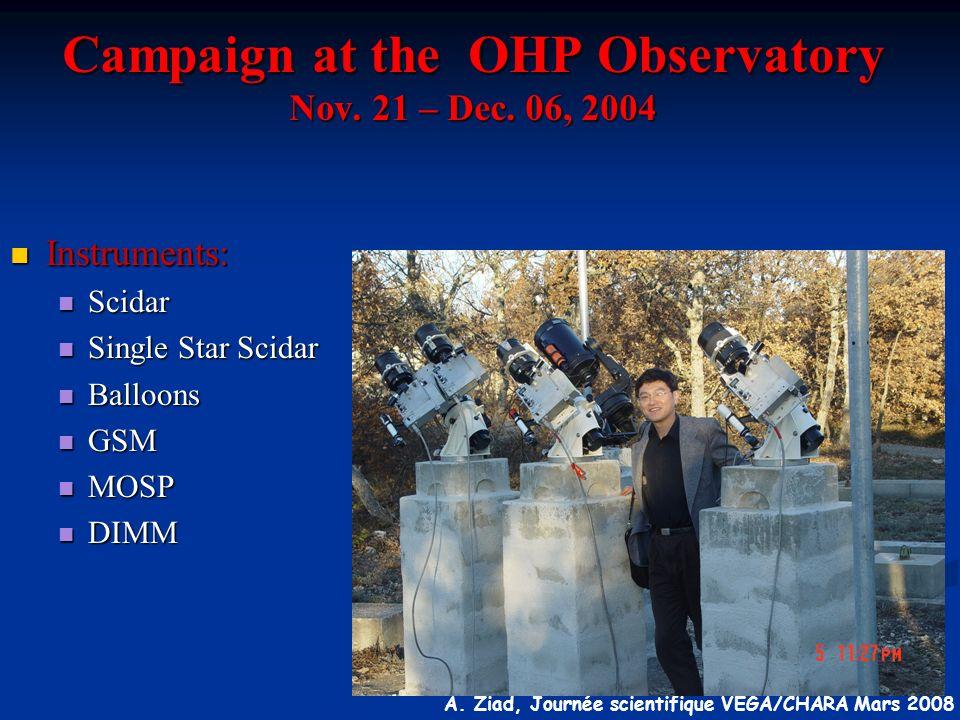 Campaign at the OHP Observatory Nov. 21 – Dec. 06, 2004