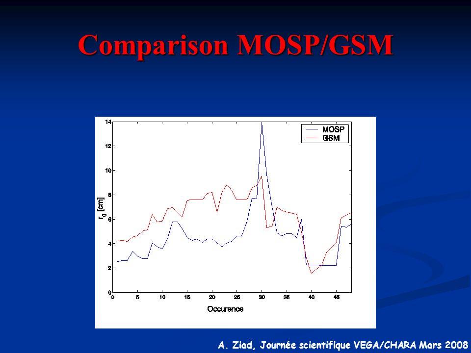 Comparison MOSP/GSM