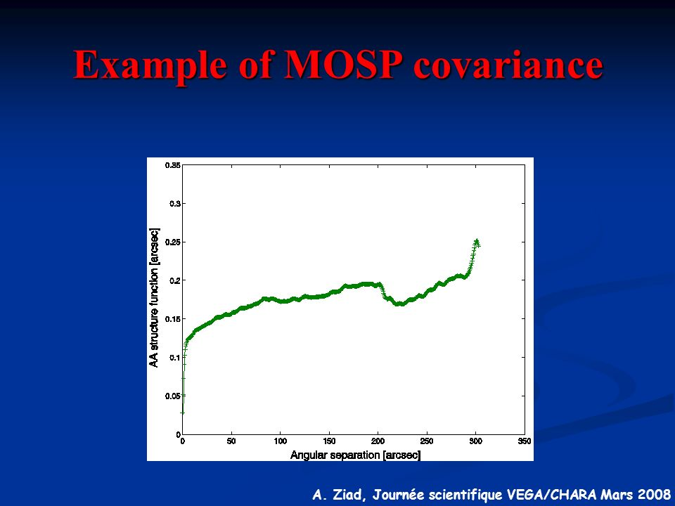 Example of MOSP covariance