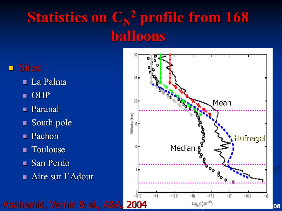 Statistics on CN2 profile from 168 balloons