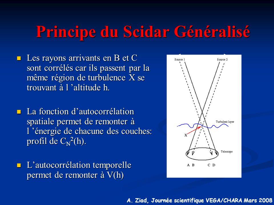 Principe du Scidar Généralisé