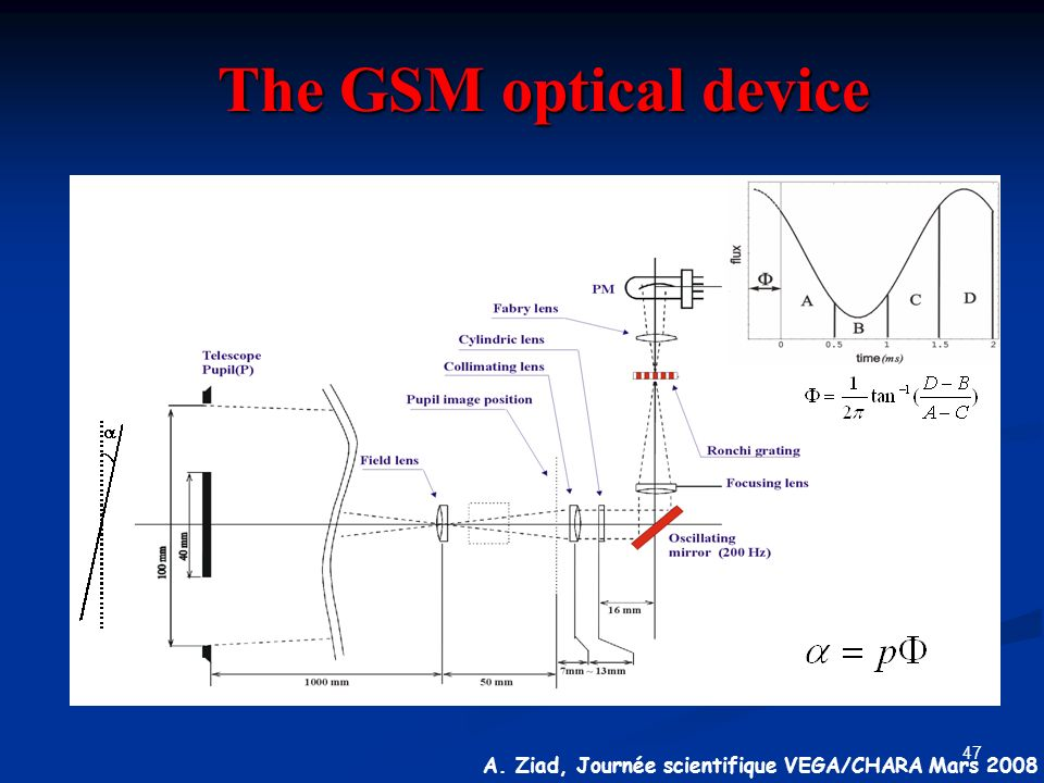 The GSM optical device