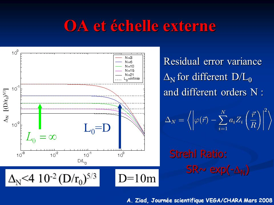 OA et échelle externe L0=D DN<4 10-2 (D/r0)5/3 D=10m