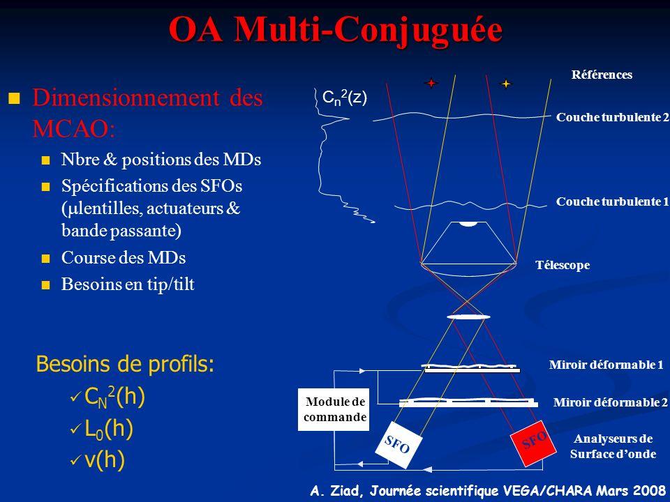 OA Multi-Conjuguée Dimensionnement des MCAO: Besoins de profils: