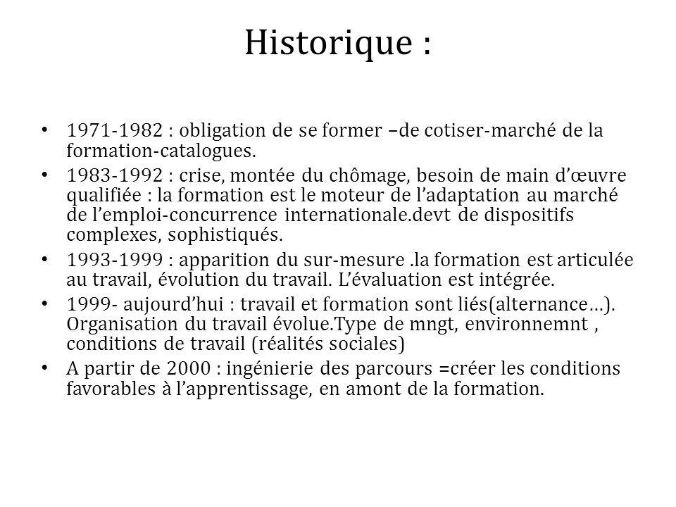 Historique : 1971-1982 : obligation de se former –de cotiser-marché de la formation-catalogues.