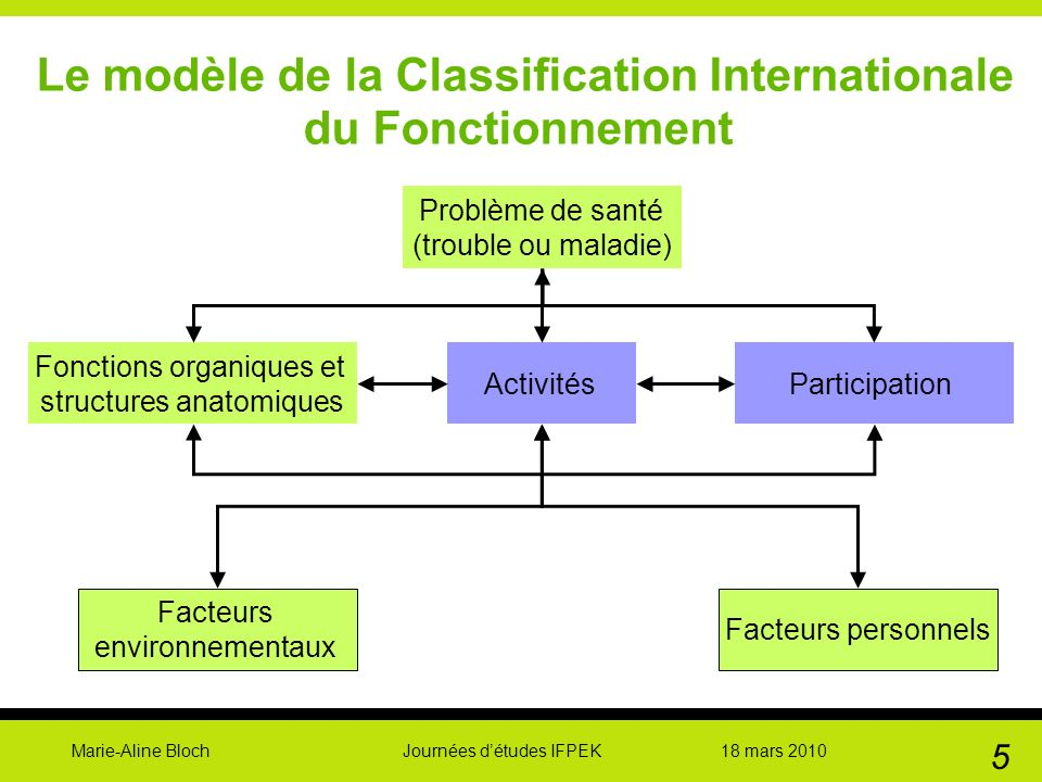 Le modèle de la Classification Internationale du Fonctionnement