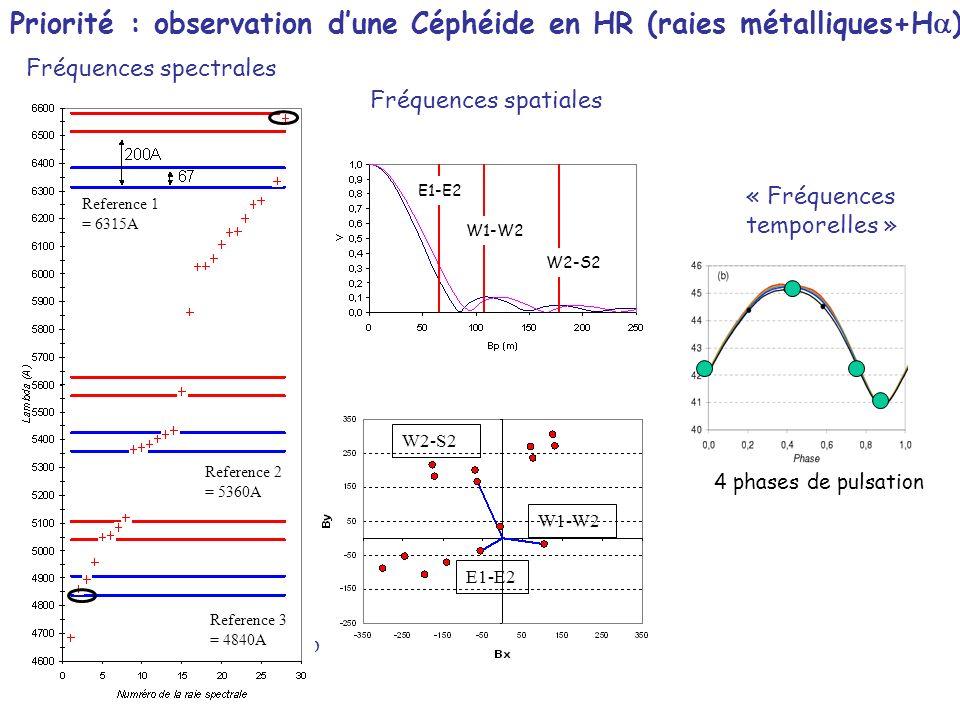 Priorité : observation d'une Céphéide en HR (raies métalliques+Ha)