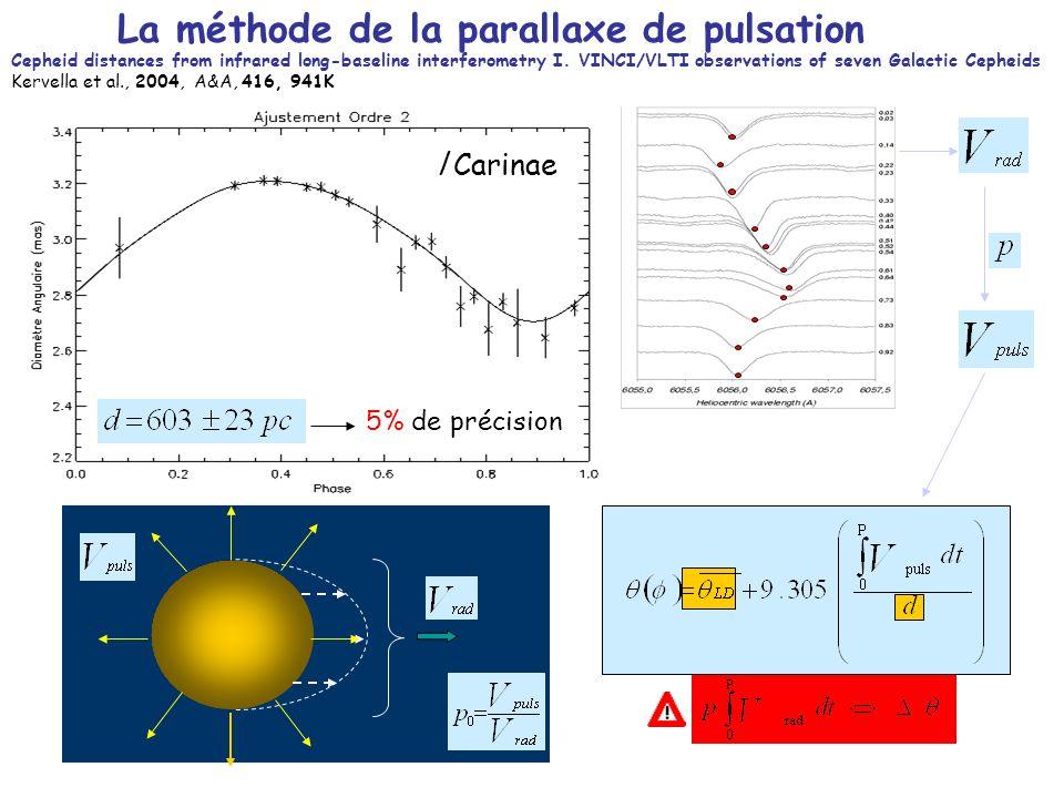 La méthode de la parallaxe de pulsation