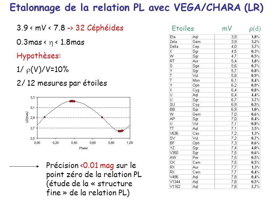 Etalonnage de la relation PL avec VEGA/CHARA (LR)