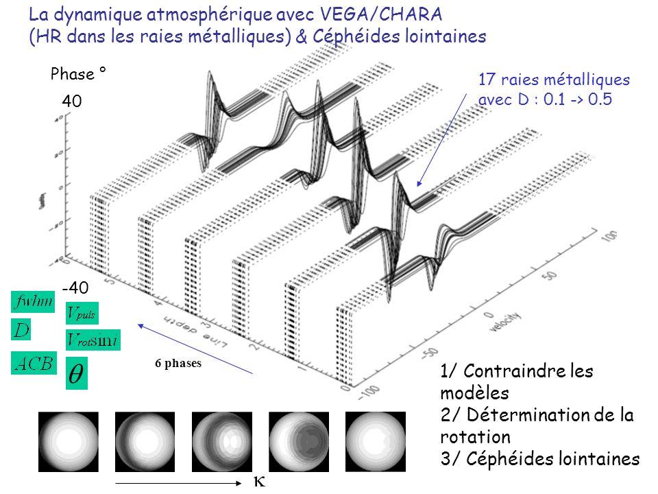 La dynamique atmosphérique avec VEGA/CHARA (HR dans les raies métalliques) & Céphéides lointaines