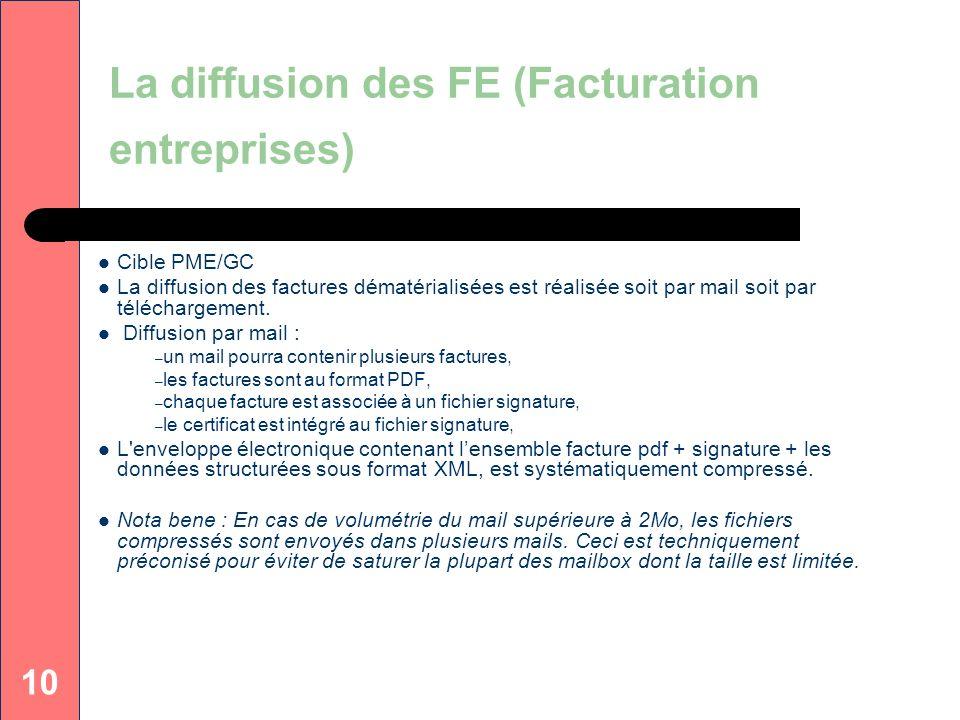 La diffusion des FE (Facturation entreprises)