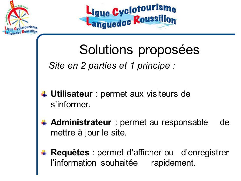 Solutions proposées Site en 2 parties et 1 principe :