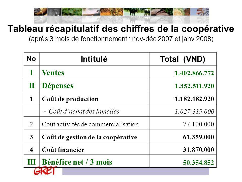 Tableau récapitulatif des chiffres de la coopérative (après 3 mois de fonctionnement : nov-déc 2007 et janv 2008)