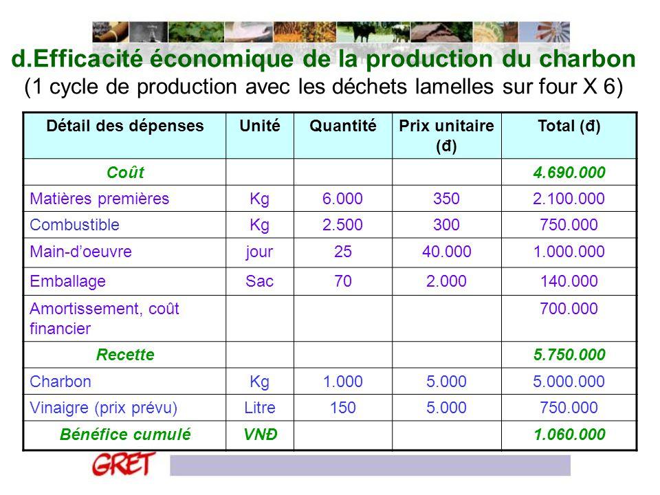 d.Efficacité économique de la production du charbon (1 cycle de production avec les déchets lamelles sur four X 6)