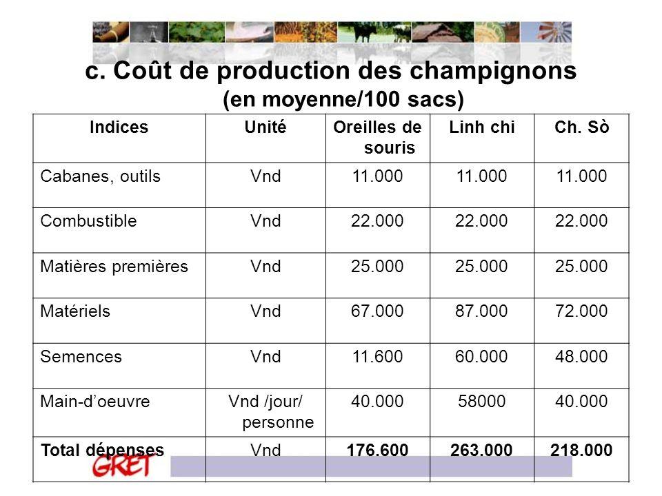 c. Coût de production des champignons (en moyenne/100 sacs)