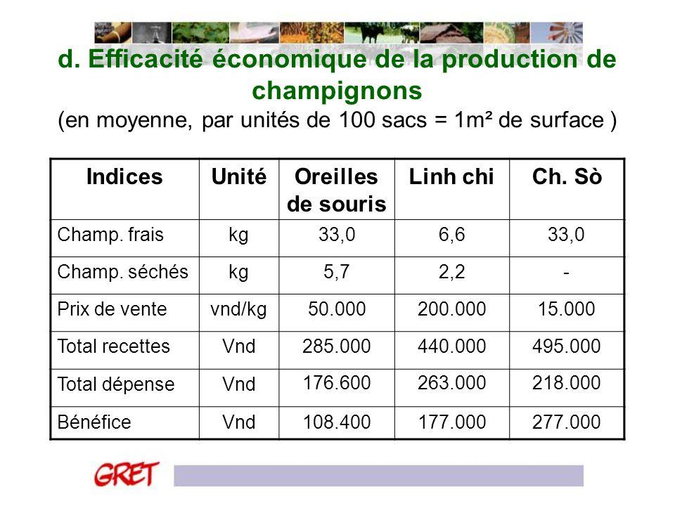 d. Efficacité économique de la production de champignons (en moyenne, par unités de 100 sacs = 1m² de surface )