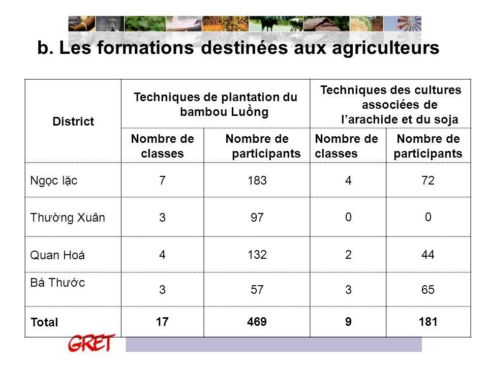 b. Les formations destinées aux agriculteurs